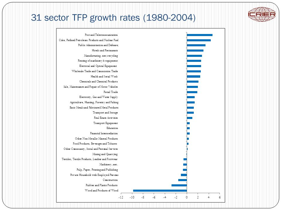 31 sector TFP growth rates (1980-2004)