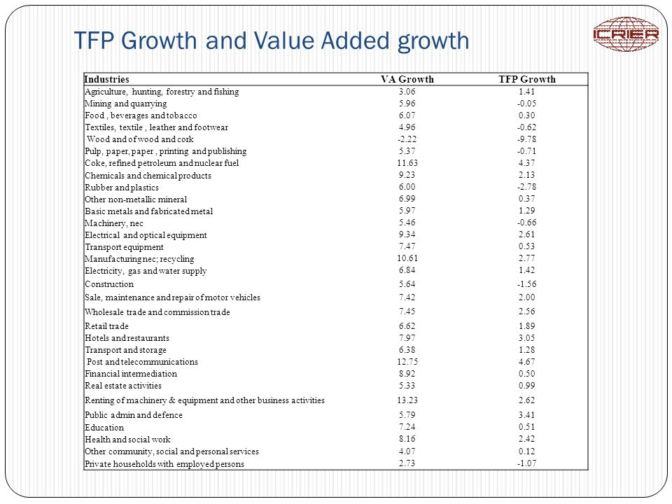 TFP Growth and Value Added growth IndustriesVA GrowthTFP Growth Agriculture, hunting, forestry and fishing 3.061.41 Mining and quarrying 5.96-0.05 Foo