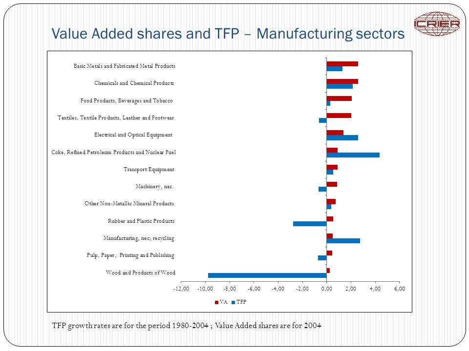 Value Added shares and TFP – Manufacturing sectors TFP growth rates are for the period 1980-2004 ; Value Added shares are for 2004