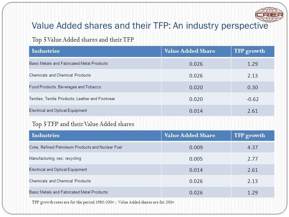 Value Added shares and their TFP: An industry perspective IndustriesValue Added ShareTFP growth Basic Metals and Fabricated Metal Products 0.0261.29 Chemicals and Chemical Products 0.0262.13 Food Products, Beverages and Tobacco 0.0200.30 Textiles, Textile Products, Leather and Footwear 0.020-0.62 Electrical and Optical Equipment 0.0142.61 IndustriesValue Added ShareTFP growth Coke, Refined Petroleum Products and Nuclear Fuel 0.0094.37 Manufacturing, nec; recycling 0.0052.77 Electrical and Optical Equipment 0.0142.61 Chemicals and Chemical Products 0.0262.13 Basic Metals and Fabricated Metal Products 0.0261.29 Top 5 Value Added shares and their TFP Top 5 TFP and their Value Added shares TFP growth rates are for the period 1980-2004 ; Value Added shares are for 2004