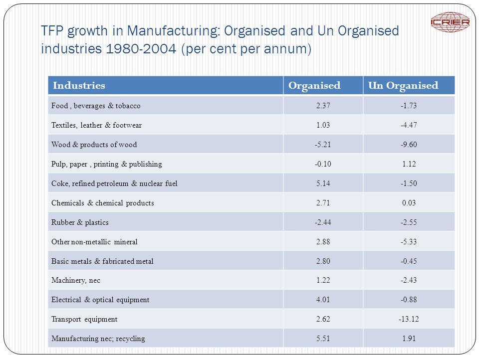 TFP growth in Manufacturing: Organised and Un Organised industries 1980-2004 (per cent per annum) IndustriesOrganisedUn Organised Food, beverages & to