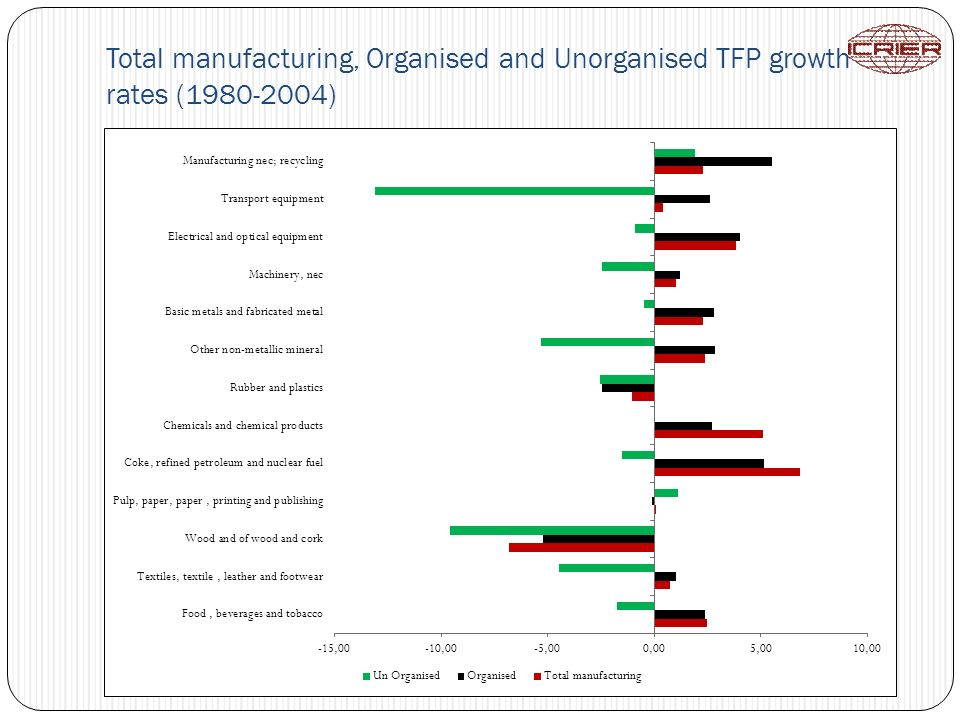 Total manufacturing, Organised and Unorganised TFP growth rates (1980-2004)