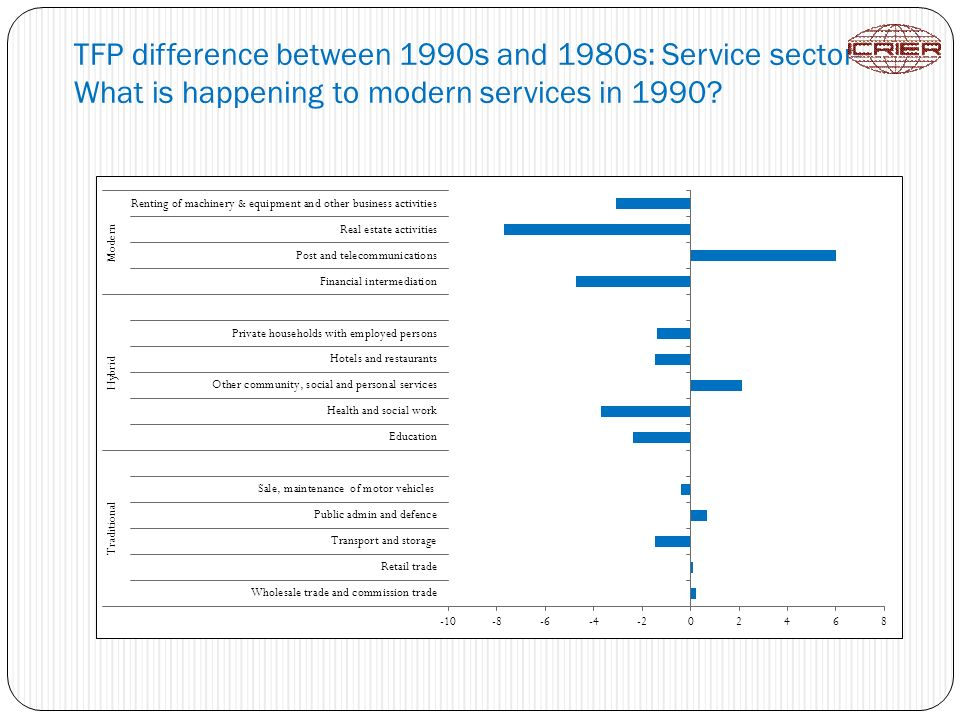 TFP difference between 1990s and 1980s: Service sector- What is happening to modern services in 1990?