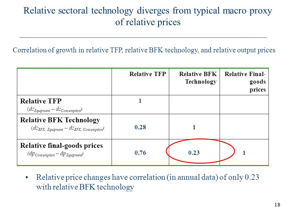 18 Relative sectoral technology diverges from typical macro proxy of relative prices Relative price changes have correlation (in annual data) of only