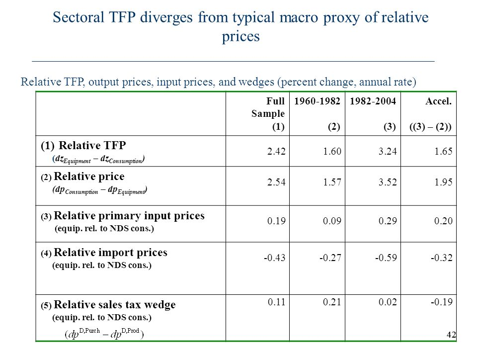 42 Sectoral TFP diverges from typical macro proxy of relative prices Relative TFP, output prices, input prices, and wedges (percent change, annual rat