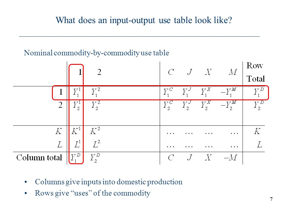 77 What does an input-output use table look like? Columns give inputs into domestic production Rows give uses of the commodity Nominal commodity-by-co