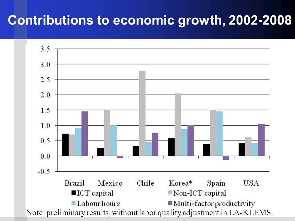 Contributions to economic growth, Note: preliminary results, without labor quality adjustment in LA-KLEMS.