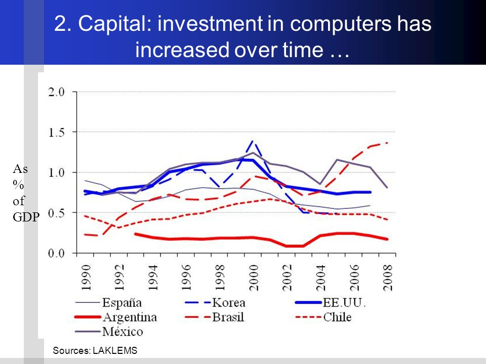 2. Capital: investment in computers has increased over time … Sources: LAKLEMS As % of GDP