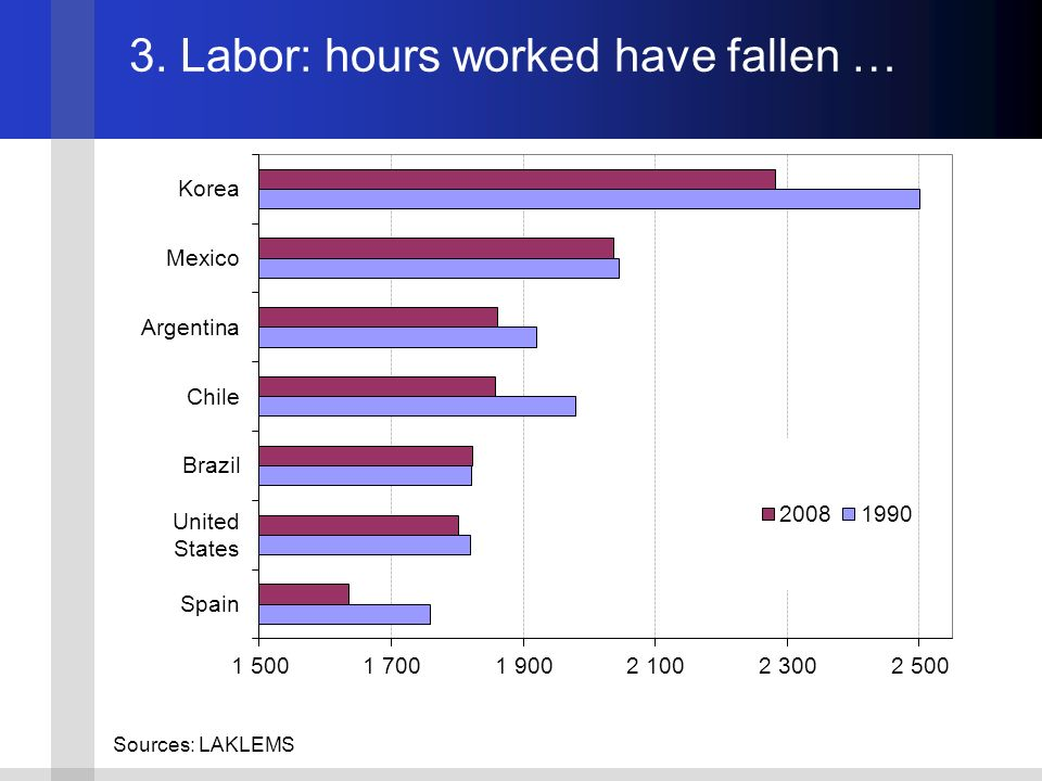 Sources: LAKLEMS 3. Labor: hours worked have fallen …