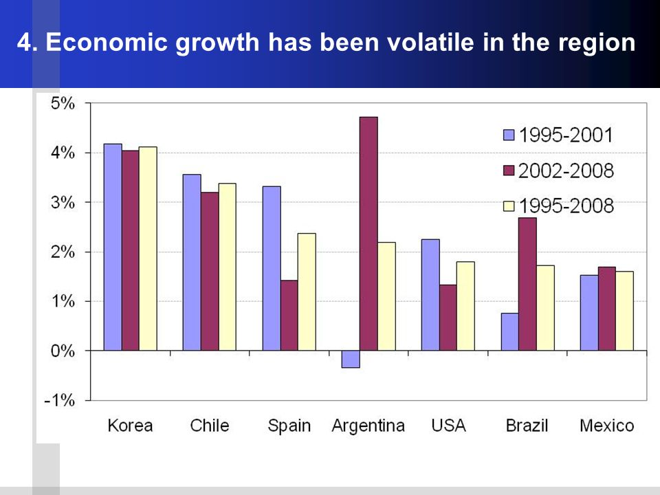 4. Economic growth has been volatile in the region