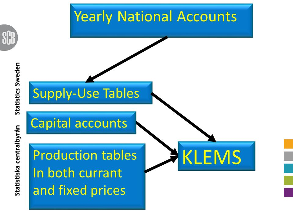 Yearly National Accounts Production tables In both currant and fixed prices Capital accounts Supply-Use Tables KLEMS