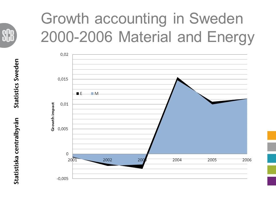 Growth accounting in Sweden 2000-2006 Material and Energy