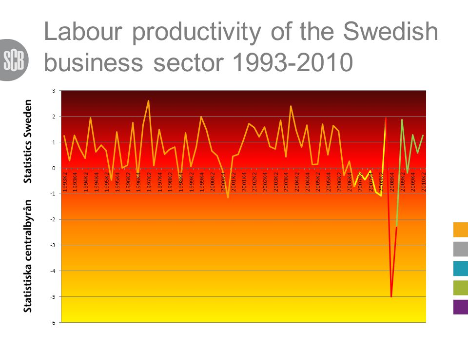 Labour productivity of the Swedish business sector 1993-2010