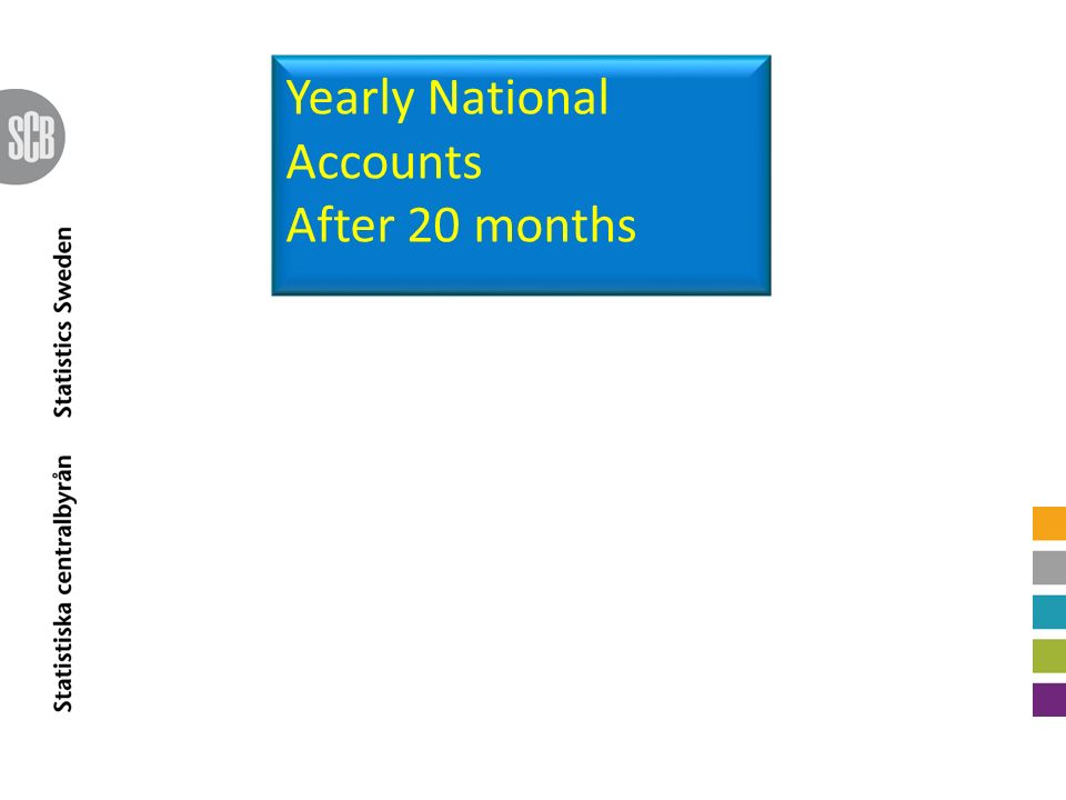 Yearly National Accounts After 20 months