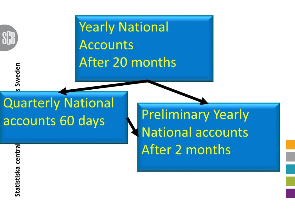 Preliminary Yearly National accounts After 2 months Yearly National Accounts After 20 months Quarterly National accounts 60 days