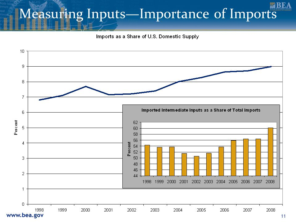 11 Measuring InputsImportance of Imports