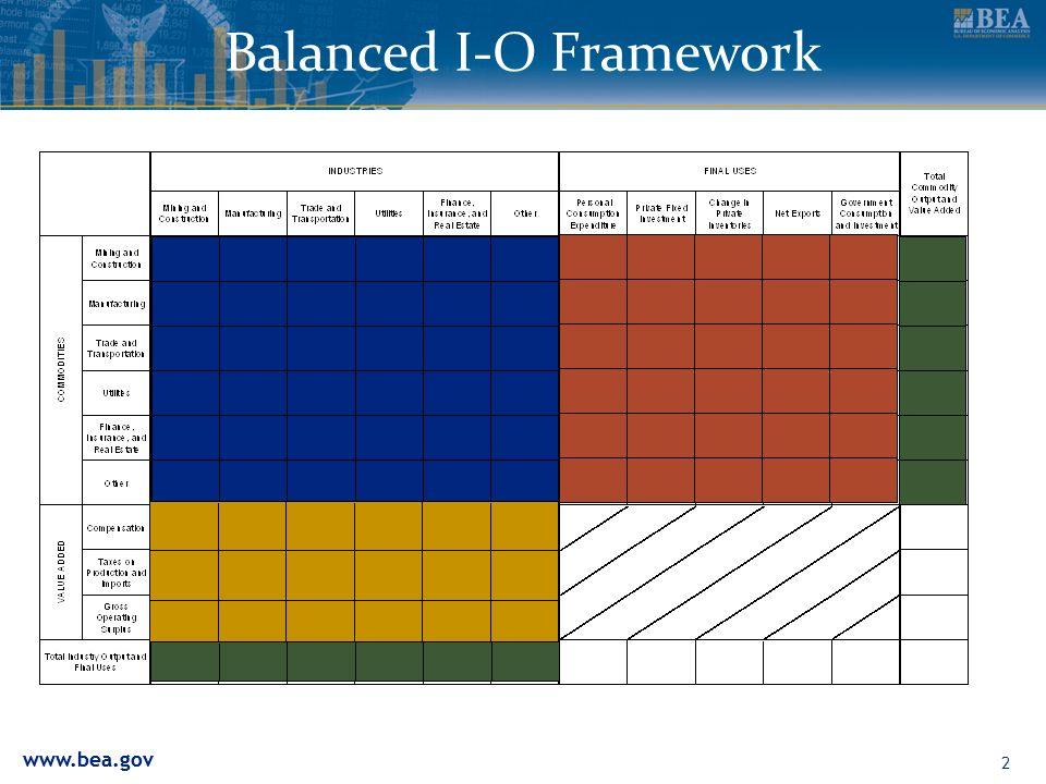 www.bea.gov 2 Balanced I-O Framework