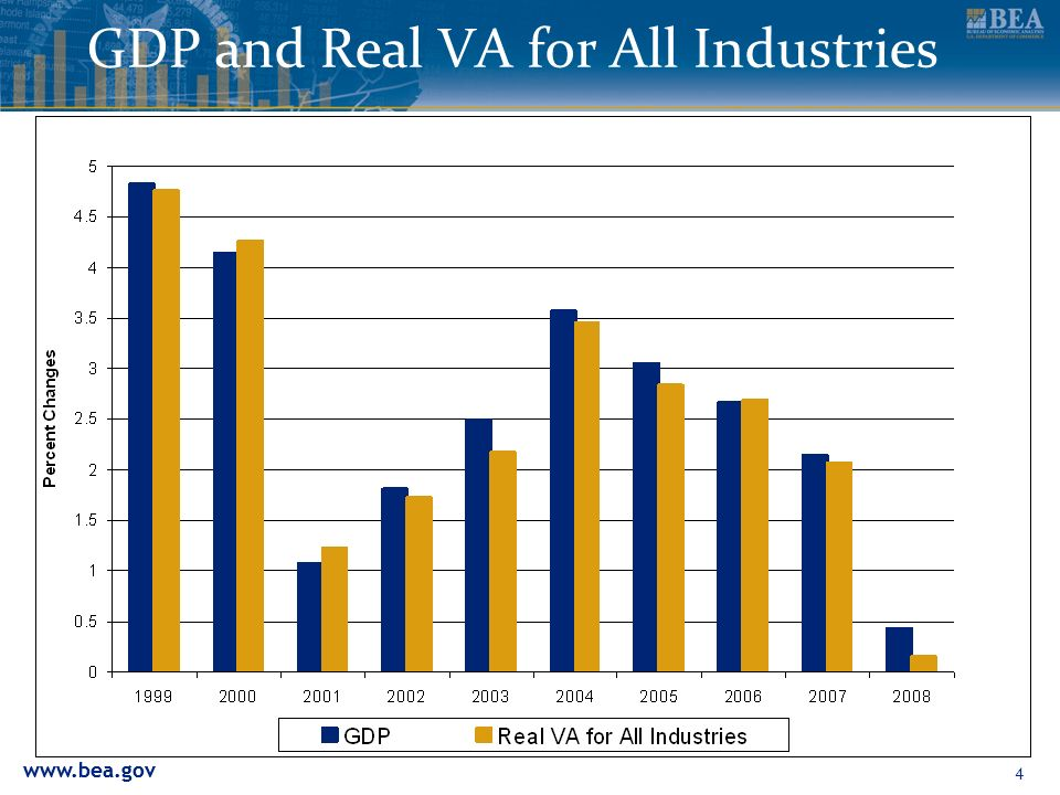 4 GDP and Real VA for All Industries