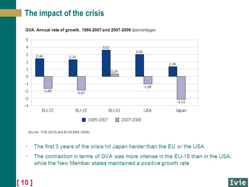 [ 10 ] The impact of the crisis The first 3 years of the crisis hit Japan harder than the EU or the USA The contraction in terms of GVA was more intense in the EU-15 than in the USA, while the New Member states maintained a positive growth rate GVA.