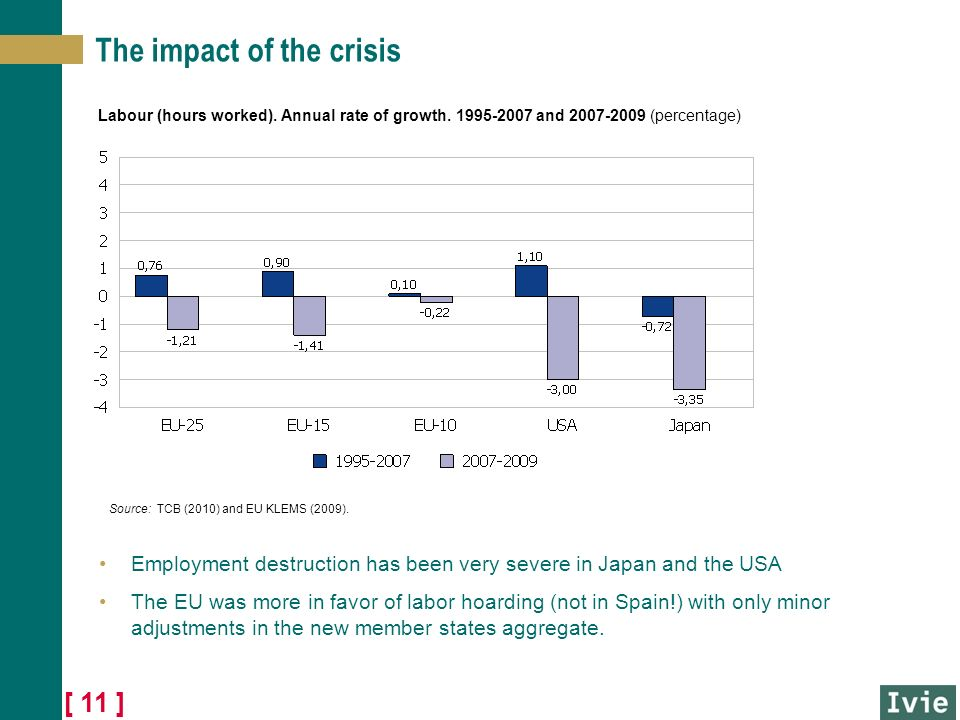 [ 11 ] The impact of the crisis Employment destruction has been very severe in Japan and the USA The EU was more in favor of labor hoarding (not in Spain!) with only minor adjustments in the new member states aggregate.