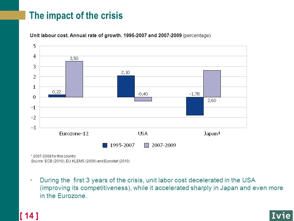 [ 14 ] The impact of the crisis During the first 3 years of the crisis, unit labor cost decelerated in the USA (improving its competitiveness), while it accelerated sharply in Japan and even more in the Eurozone.