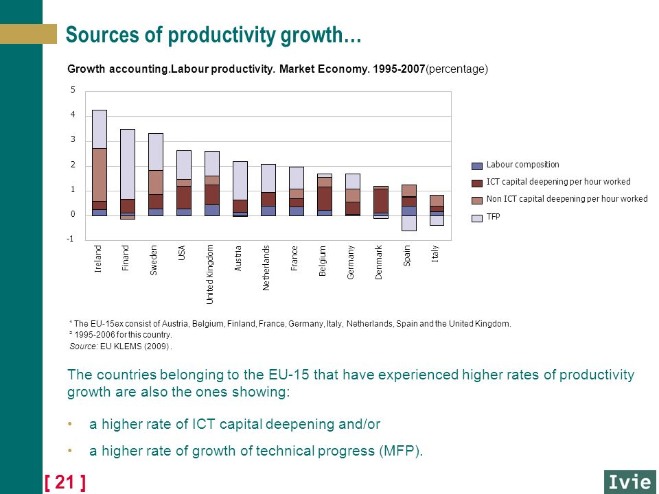 [ 21 ] Sources of productivity growth… The countries belonging to the EU-15 that have experienced higher rates of productivity growth are also the ones showing: a higher rate of ICT capital deepening and/or a higher rate of growth of technical progress (MFP).