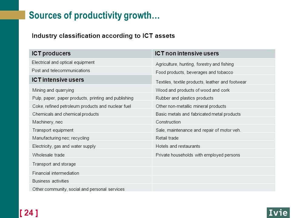 [ 24 ] Sources of productivity growth… Industry classification according to ICT assets ICT producersICT non intensive users Electrical and optical equipment Agriculture, hunting, forestry and fishing Post and telecommunications Food products, beverages and tobacco ICT intensive users Textiles, textile products, leather and footwear Mining and quarryingWood and products of wood and cork Pulp, paper, paper products, printing and publishingRubber and plastics products Coke, refined petroleum products and nuclear fuelOther non-metallic mineral products Chemicals and chemical productsBasic metals and fabricated metal products Machinery, necConstruction Transport equipmentSale, maintenance and repair of motor veh.