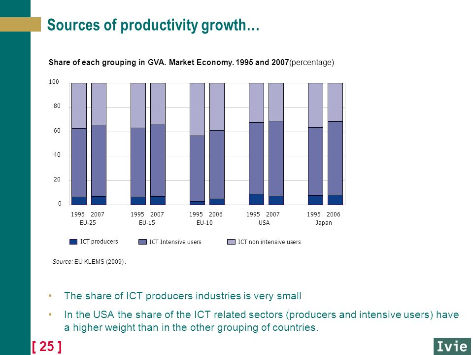 [ 25 ] Sources of productivity growth… The share of ICT producers industries is very small In the USA the share of the ICT related sectors (producers and intensive users) have a higher weight than in the other grouping of countries.