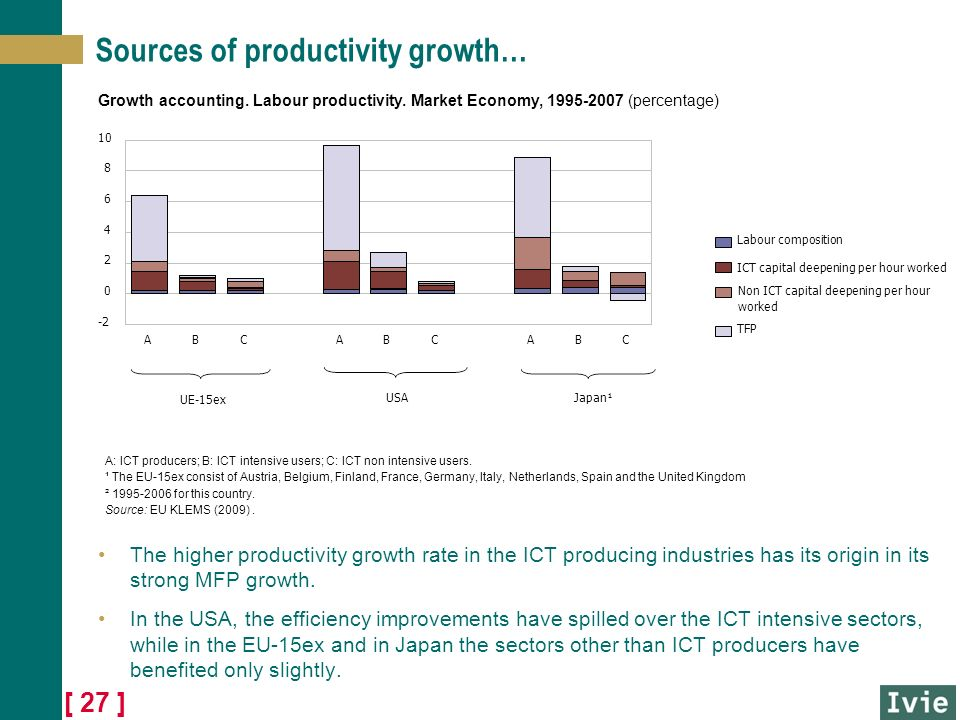 [ 27 ] Sources of productivity growth… The higher productivity growth rate in the ICT producing industries has its origin in its strong MFP growth.