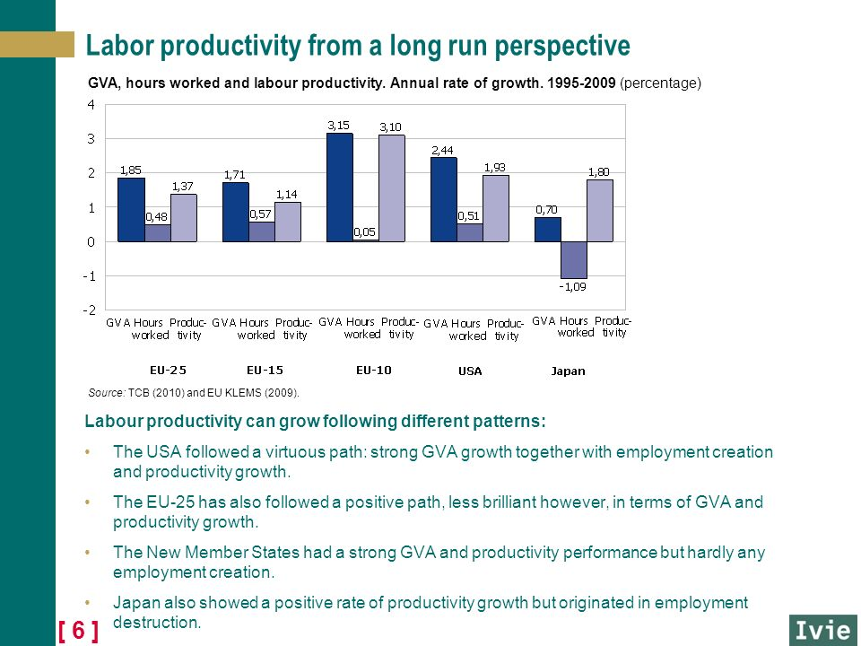 [ 6 ] Labor productivity from a long run perspective Labour productivity can grow following different patterns: The USA followed a virtuous path: strong GVA growth together with employment creation and productivity growth.