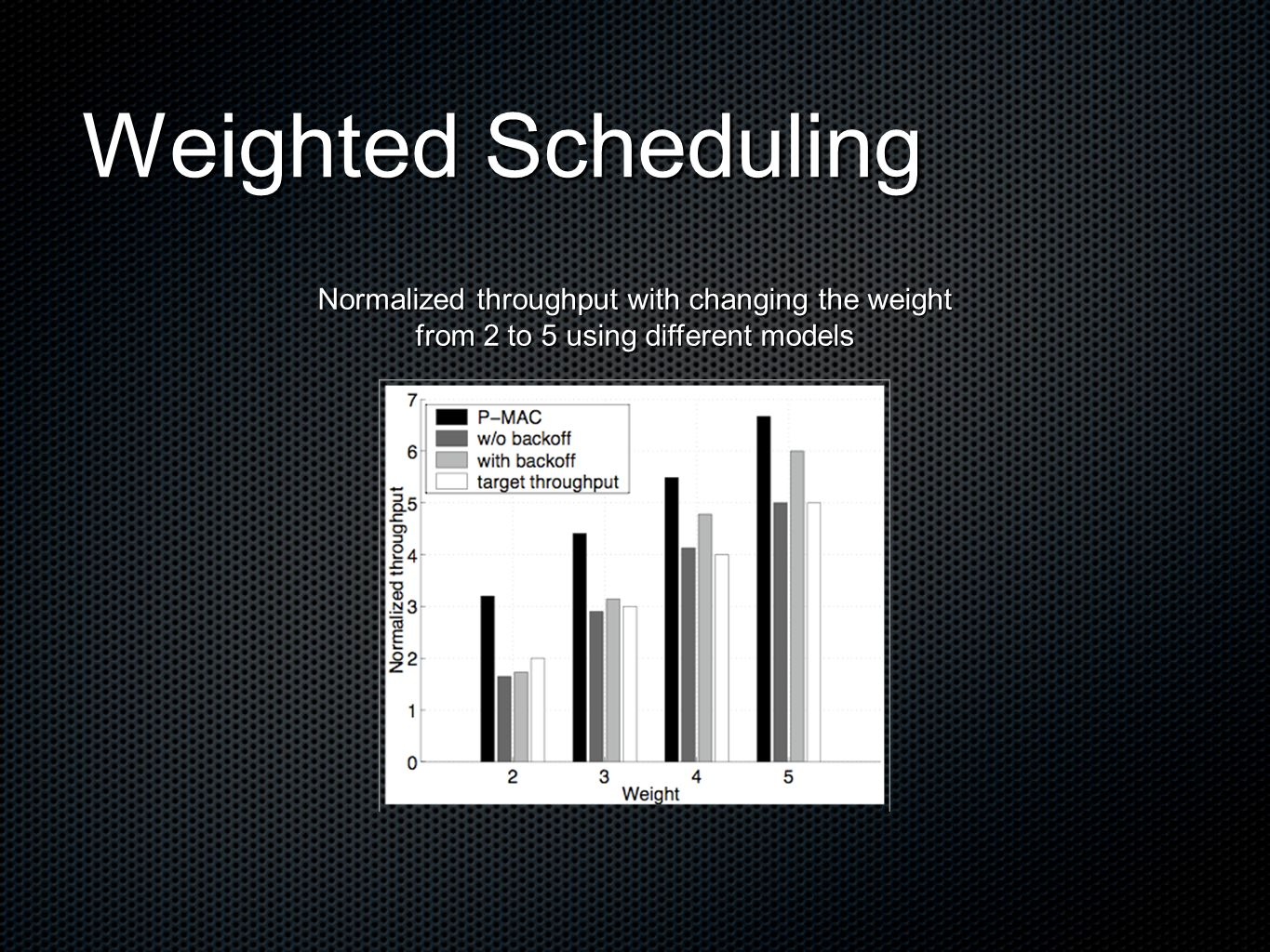 Weighted Scheduling Normalized throughput with changing the weight from 2 to 5 using different models