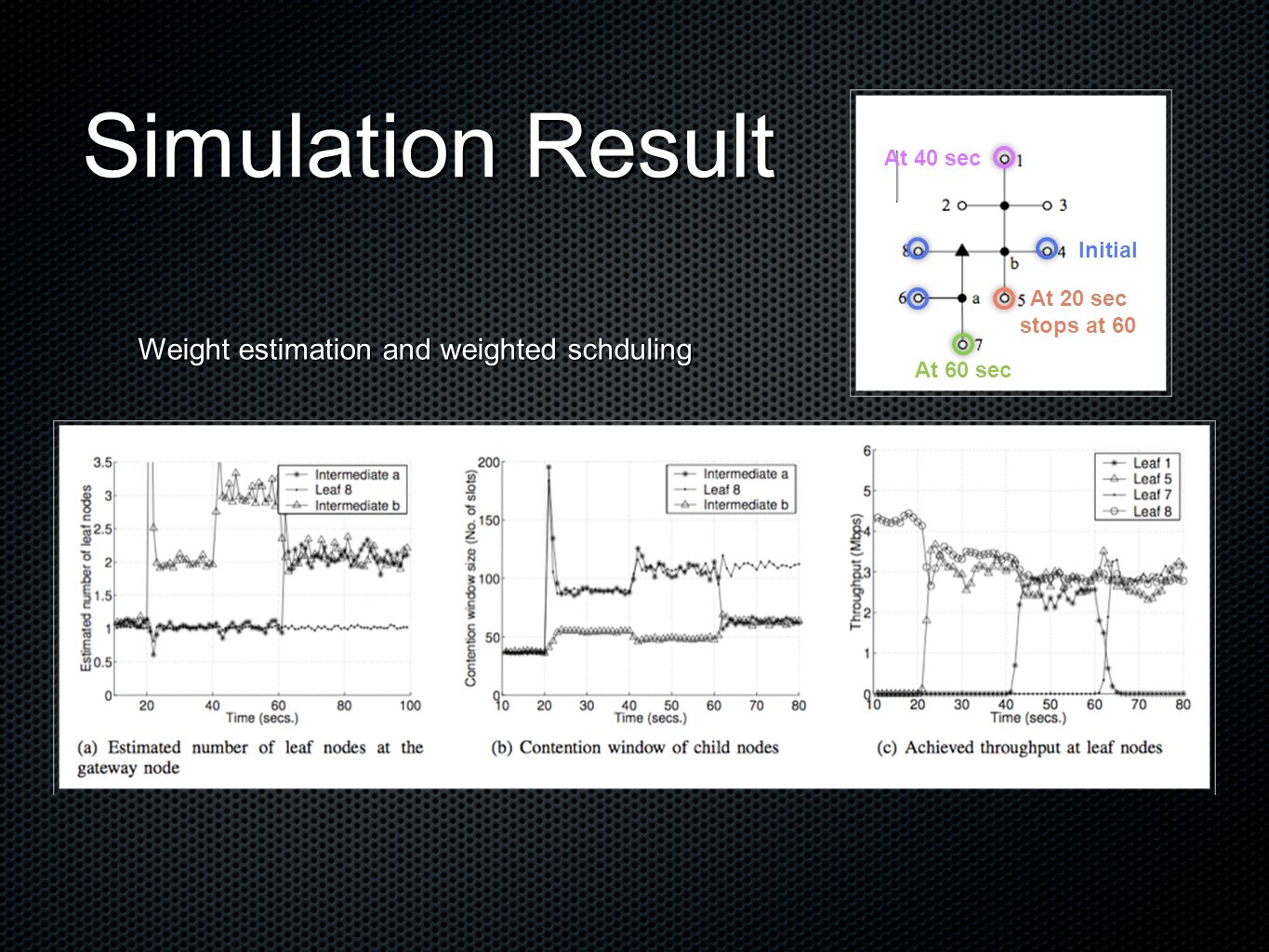 Simulation Result At 20 sec stops at 60 At 40 sec At 60 sec Initial Weight estimation and weighted schduling