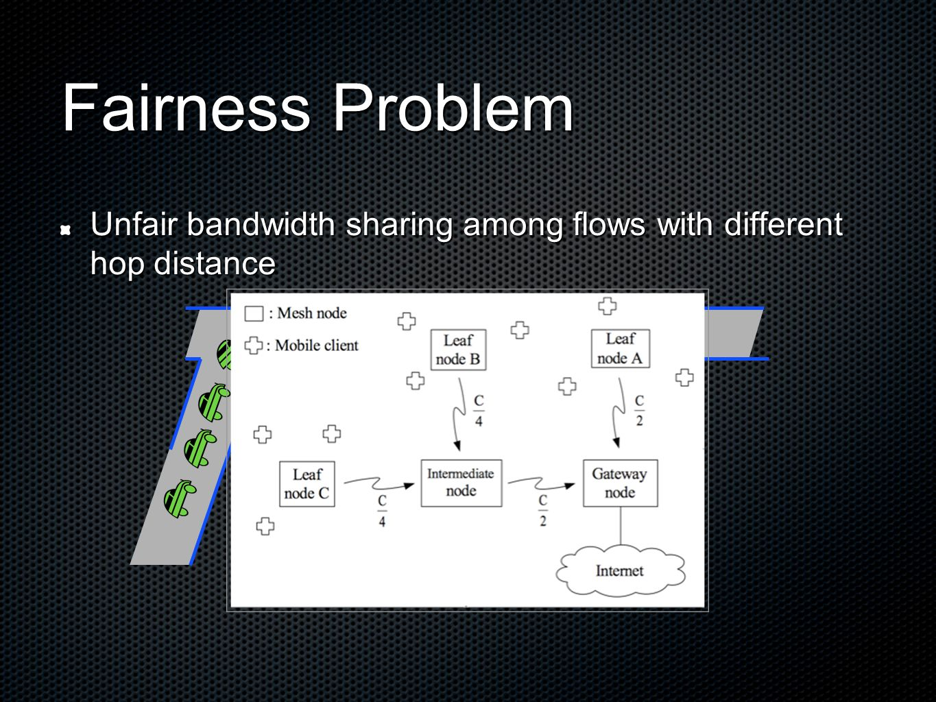 Fairness Problem Unfair bandwidth sharing among flows with different hop distance