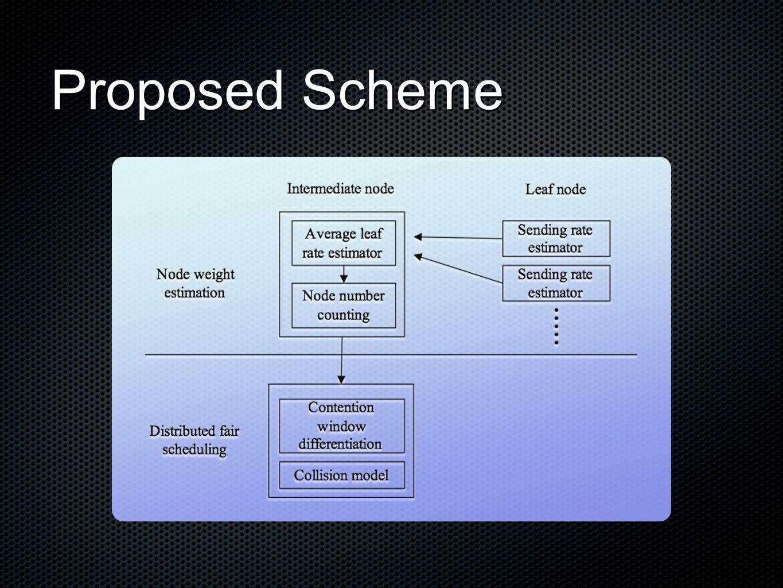 Simulation Result UDP throughput of each node at different load (sorted in ascending order)