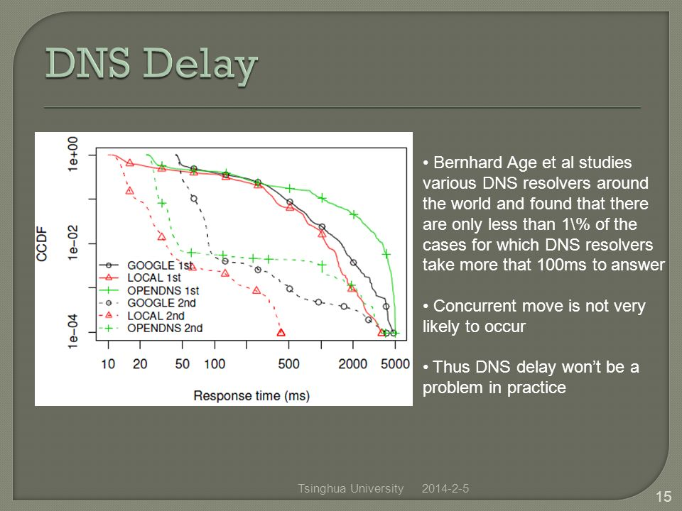 2014-2-5 15 Bernhard Age et al studies various DNS resolvers around the world and found that there are only less than 1\% of the cases for which DNS resolvers take more that 100ms to answer Concurrent move is not very likely to occur Thus DNS delay wont be a problem in practice Tsinghua University