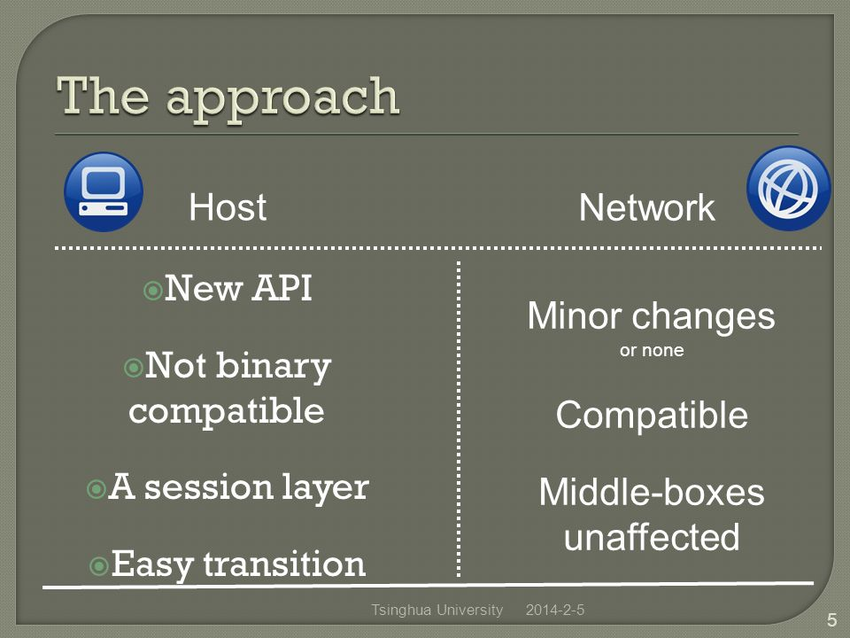 2014-2-5Tsinghua University 5 New API Not binary compatible A session layer Easy transition Minor changes or none Compatible Middle-boxes unaffected Network Host