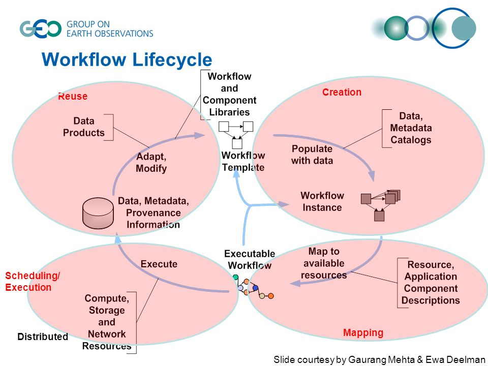 Workflow Lifecycle Creation Mapping Scheduling/ Execution Reuse Distributed Slide courtesy by Gaurang Mehta & Ewa Deelman