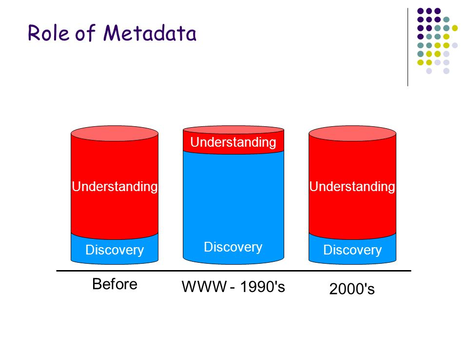 Role of Documentation WWW - 1990 s Discovery Understanding Discovery Understanding Discovery Understanding Before 2000 s Role of Metadata