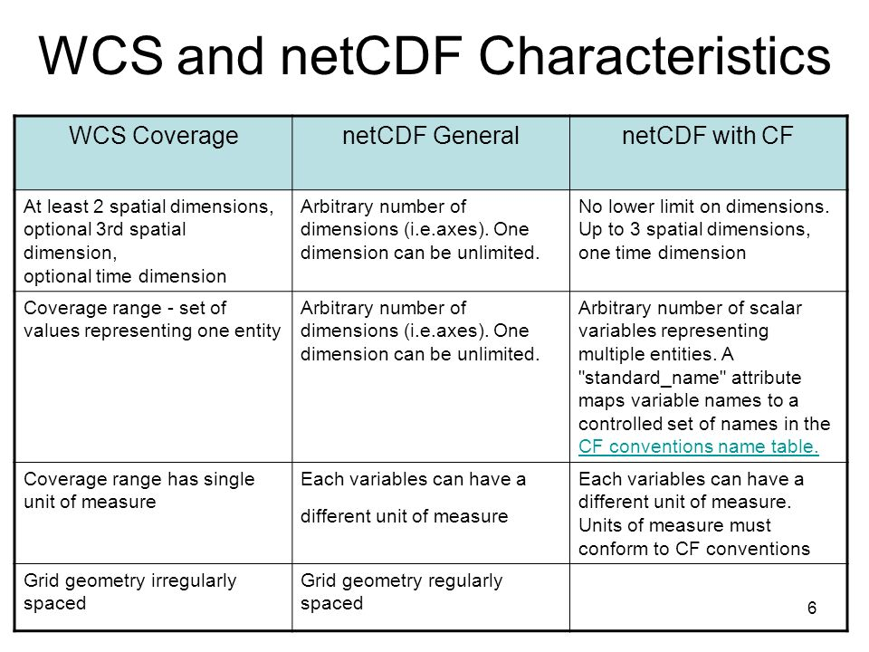 6 WCS and netCDF Characteristics WCS CoveragenetCDF GeneralnetCDF with CF At least 2 spatial dimensions, optional 3rd spatial dimension, optional time dimension Arbitrary number of dimensions (i.e.axes).
