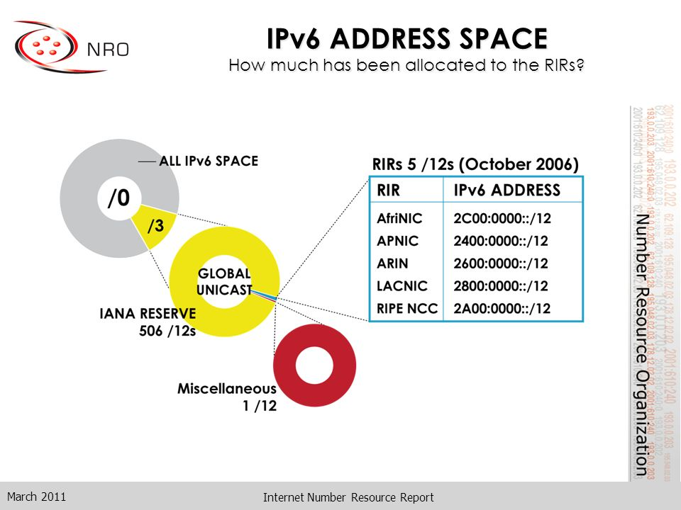 IPv6 ADDRESS SPACE How much has been allocated to the RIRs? March 2011