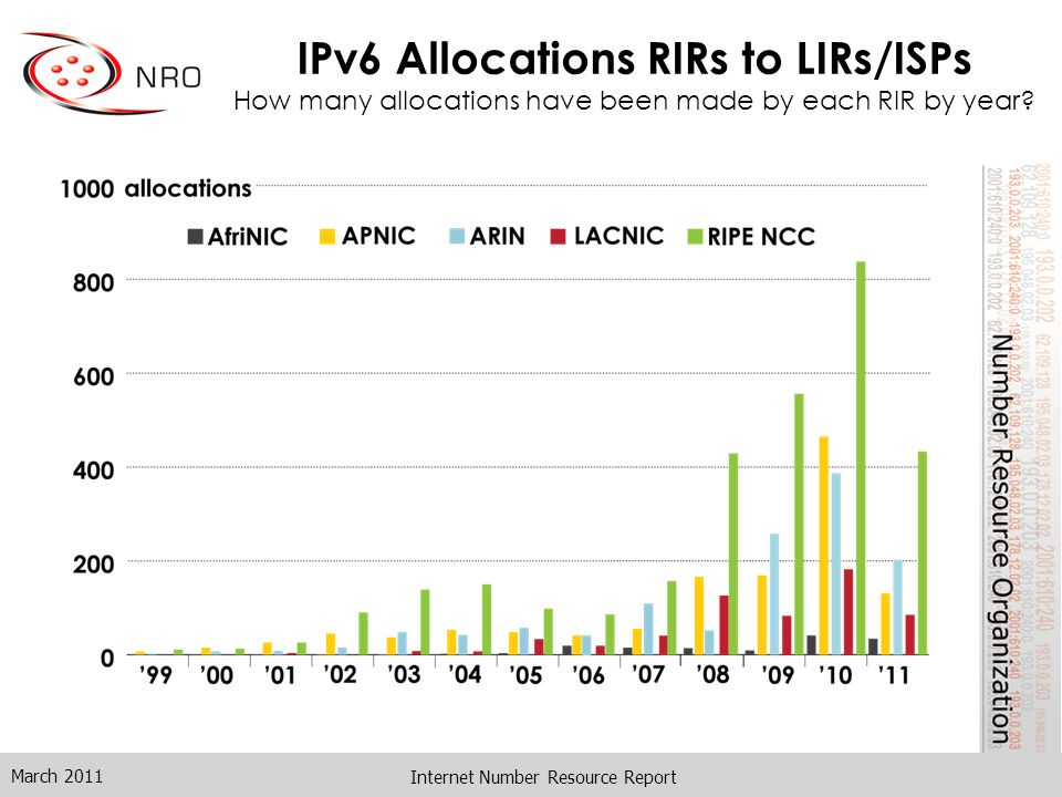 Internet Number Resource Report IPv6 Allocations RIRs to LIRs/ISPs How many allocations have been made by each RIR by year? March 2011