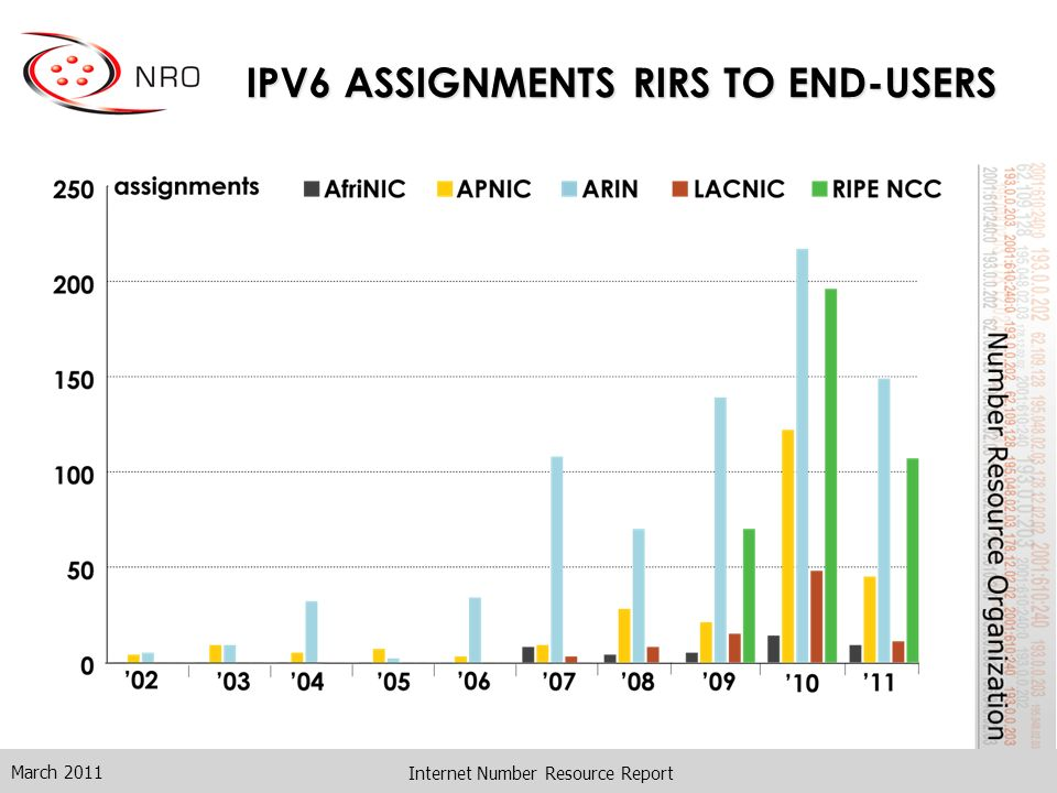 IPV6 ASSIGNMENTS RIRS TO END-USERS March 2011 Internet Number Resource Report