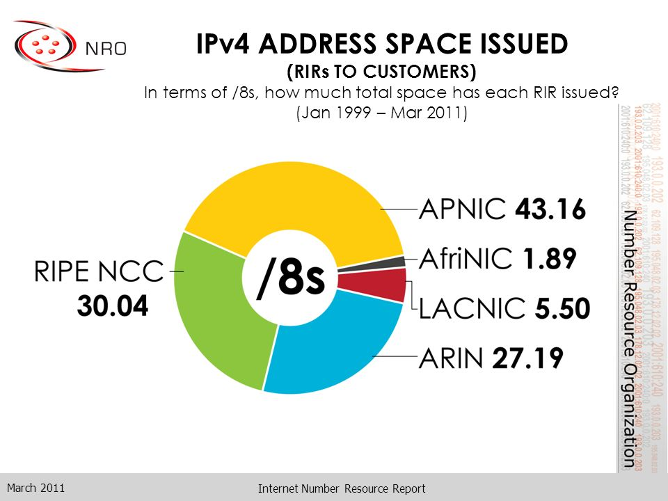 Internet Number Resource Report IPv4 ADDRESS SPACE ISSUED (RIRs TO CUSTOMERS) In terms of /8s, how much total space has each RIR issued.