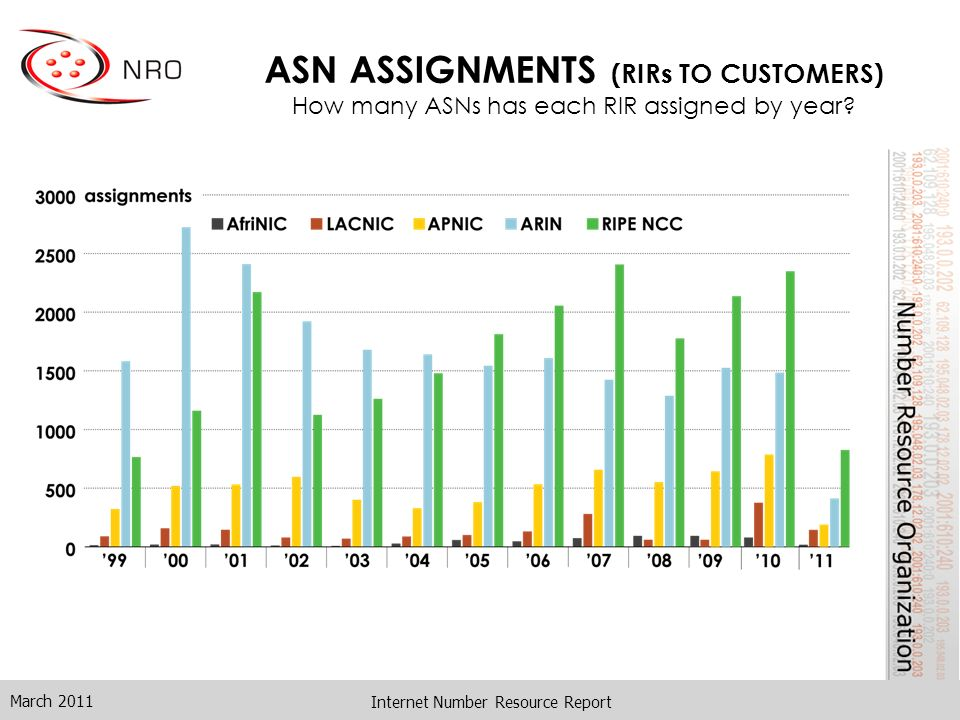Internet Number Resource Report ASN ASSIGNMENTS (RIRs TO CUSTOMERS) How many ASNs has each RIR assigned by year? March 2011