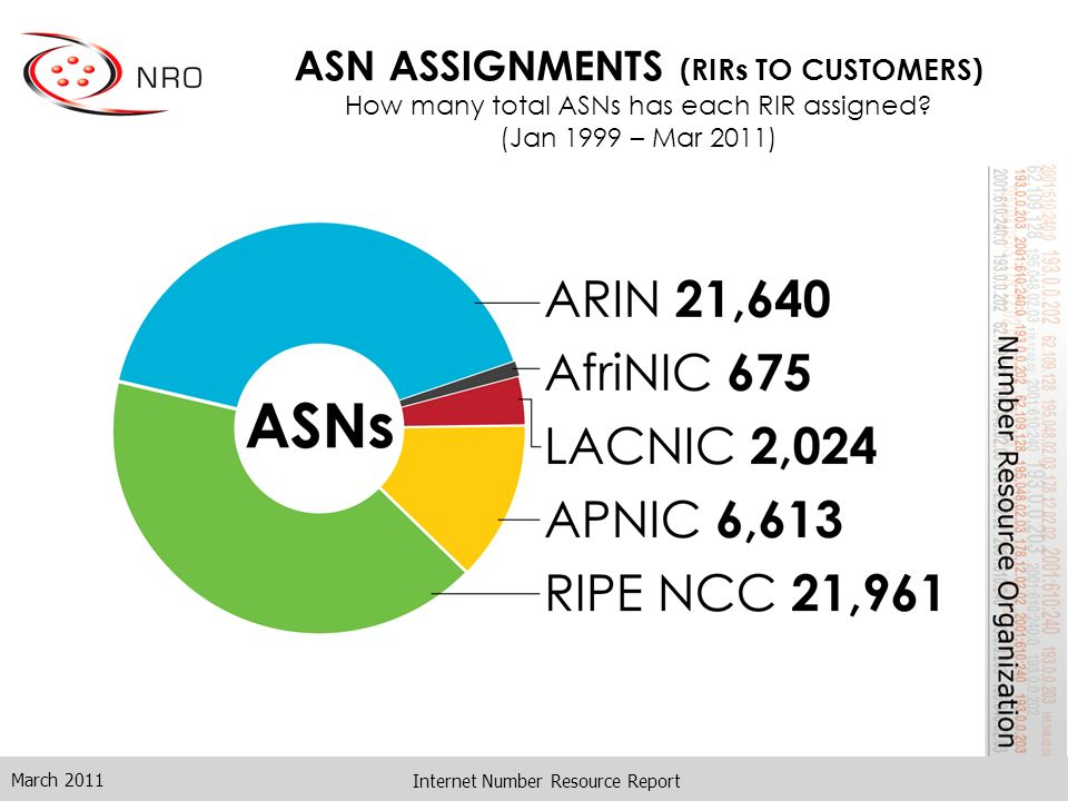 Internet Number Resource Report ASN ASSIGNMENTS (RIRs TO CUSTOMERS) How many total ASNs has each RIR assigned? (Jan 1999 – Mar 2011) March 2011