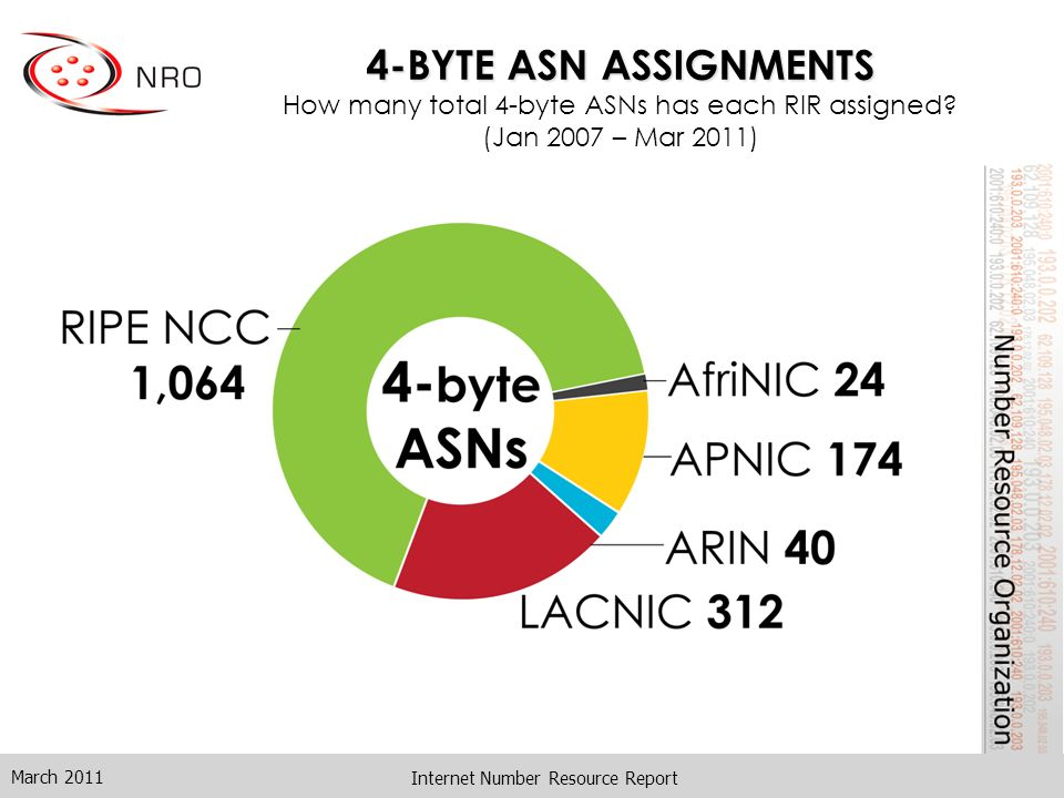 4-BYTE ASN ASSIGNMENTS 4-BYTE ASN ASSIGNMENTS How many total 4-byte ASNs has each RIR assigned? (Jan 2007 – Mar 2011) March 2011 Internet Number Resou