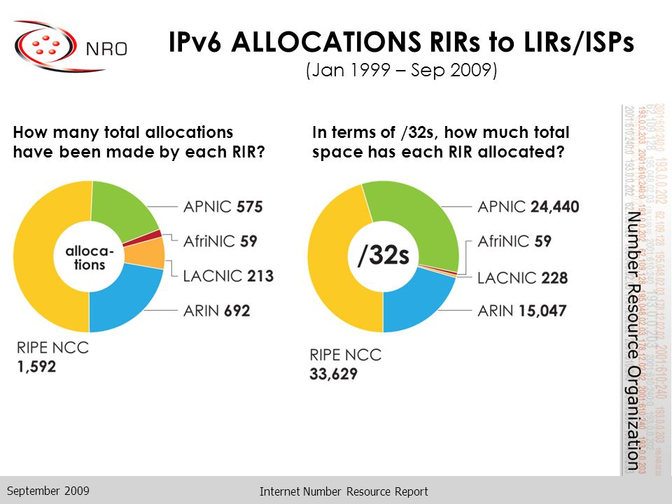 Internet Number Resource Report IPv6 ALLOCATIONS RIRs to LIRs/ISPs (Jan 1999 – Sep 2009) How many total allocations have been made by each RIR.