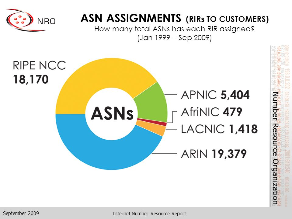Internet Number Resource Report ASN ASSIGNMENTS (RIRs TO CUSTOMERS) How many total ASNs has each RIR assigned.