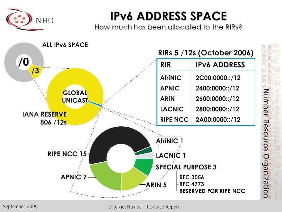 Internet Number Resource Report IPv6 ADDRESS SPACE How much has been allocated to the RIRs.
