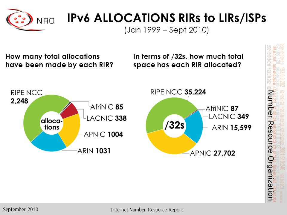 Internet Number Resource Report IPv6 ALLOCATIONS RIRs to LIRs/ISPs (Jan 1999 – Sept 2010) How many total allocations have been made by each RIR.